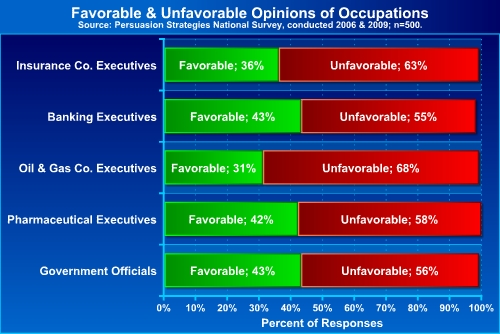 Exec occupations opinion2