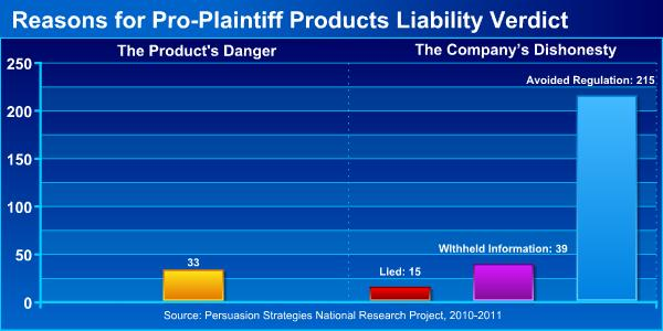 Reasons for Pro-Plaintiff Products Liability Verdict
