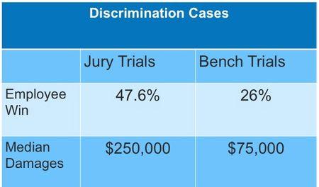 Juries v judge