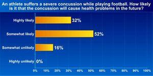 Concussion health problems Graph