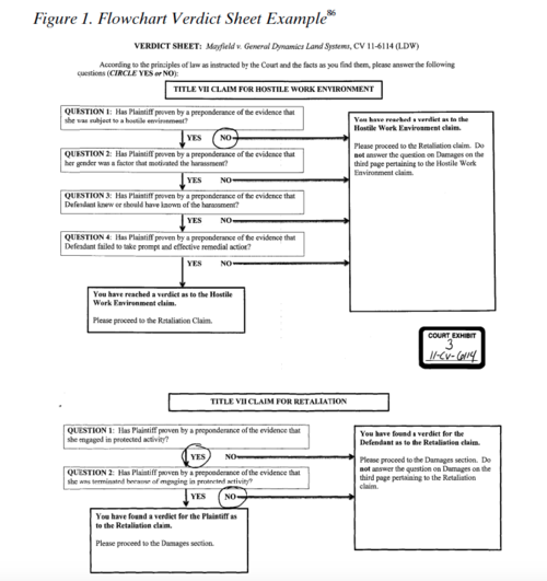 Flowchart verdict form