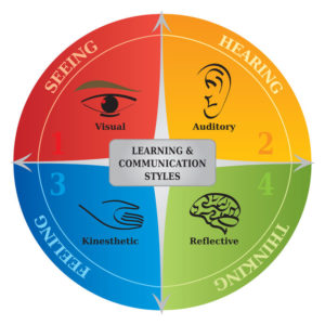 research on different learning styles